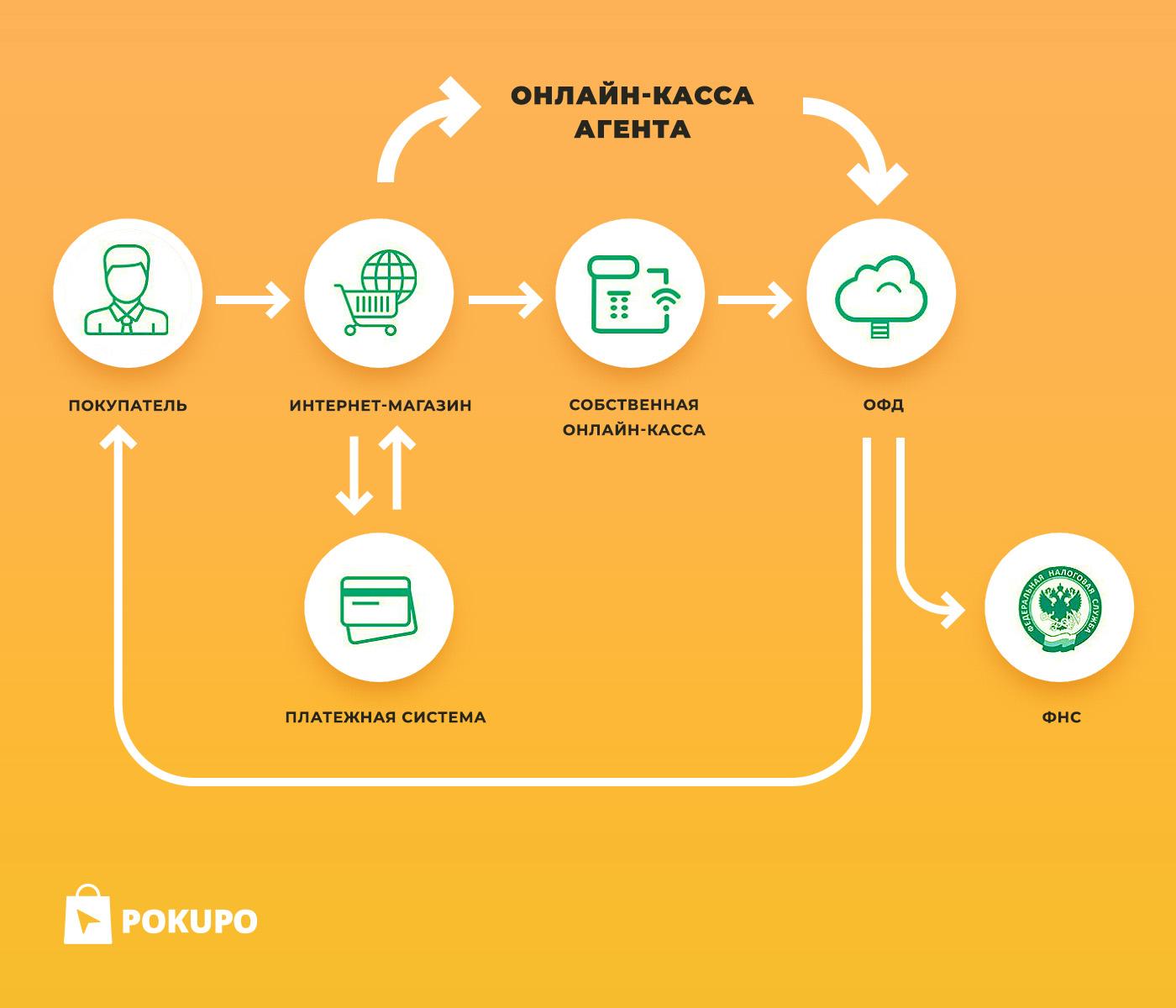 как работает касса на Pokupo?