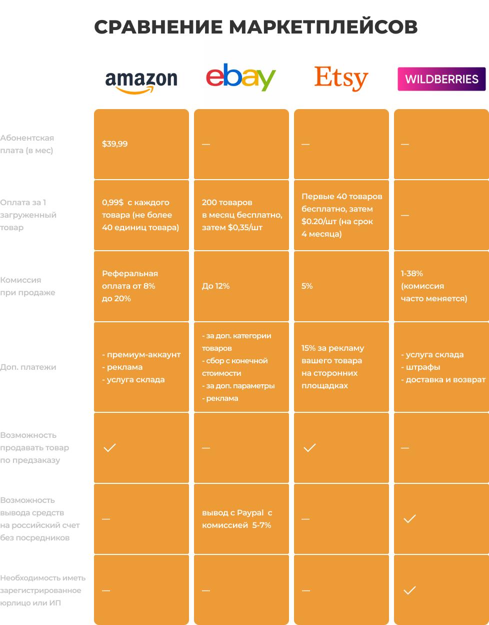 Сравнение маркетплейсов (Amazon, Ebay, Etsy, WildBerries
